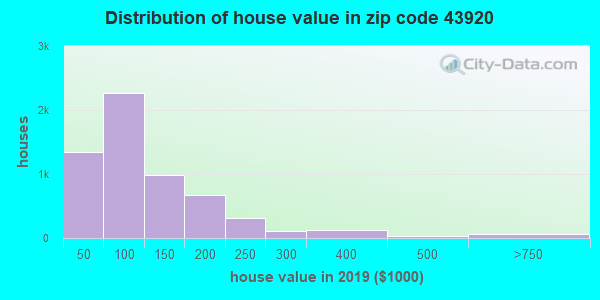 Zip code 43920 house/condo values in 2010