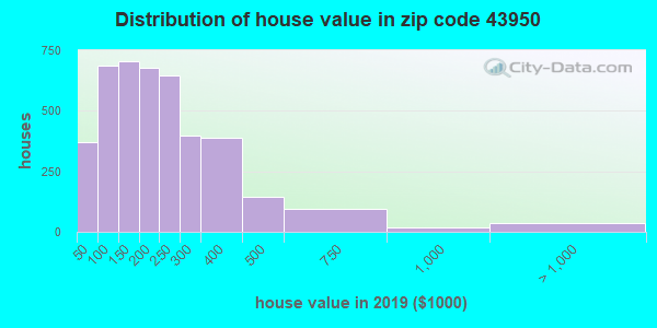 Zip code 43950 house/condo values in 2011