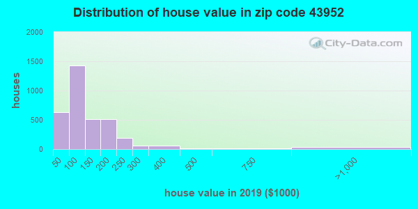 Estimate of home value of owner-occupied houses/condos in 2015 in zip code 43952