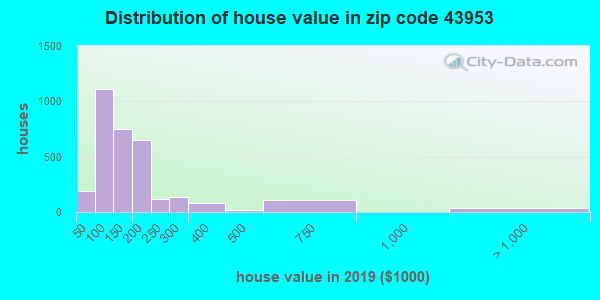Zip code 43953 house/condo values in 2010