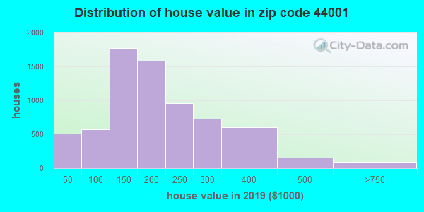 Zip code 44001 house/condo values in 2010