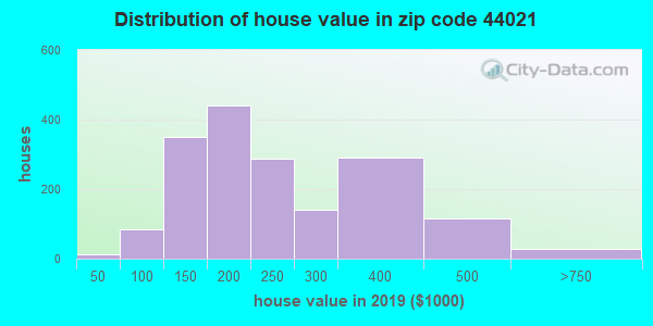 Zip code 44021 house/condo values in 2010