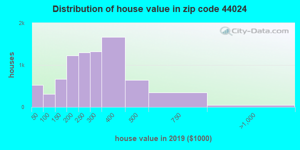 Zip code 44024 house/condo values in 2010