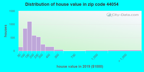 Zip code 44054 house/condo values in 2010
