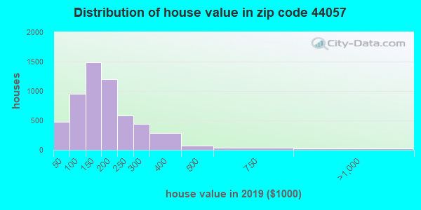 Zip code 44057 house/condo values in 2010