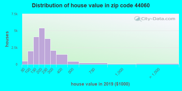 Zip code 44060 house/condo values in 2010
