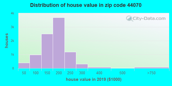 Zip code 44070 house/condo values in 2010