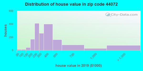 Zip code 44072 house/condo values in 2010