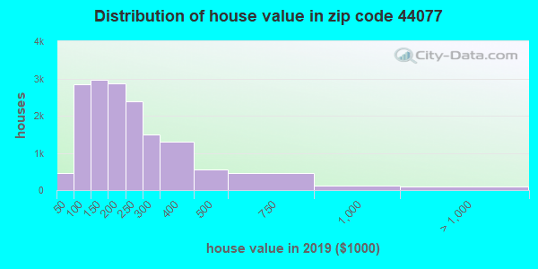 Zip code 44077 house/condo values in 2011