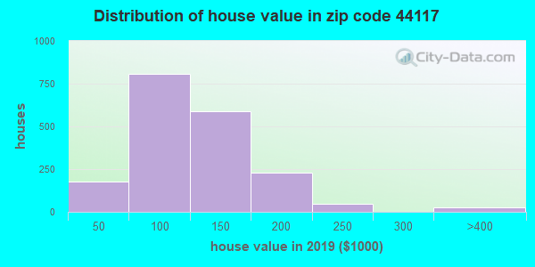 Zip code 44117 house/condo values in 2010