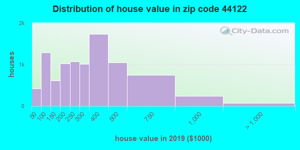 Zip code 44122 house/condo values in 2010