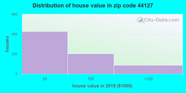 Zip code 44127 house/condo values in 2010