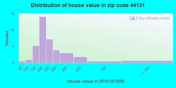 Zip code 44131 house/condo values in 2010