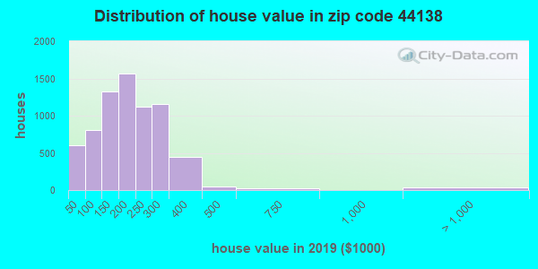 Zip code 44138 house/condo values in 2010