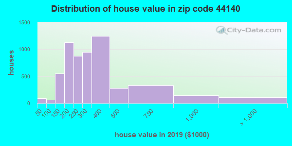 Zip code 44140 house/condo values in 2010