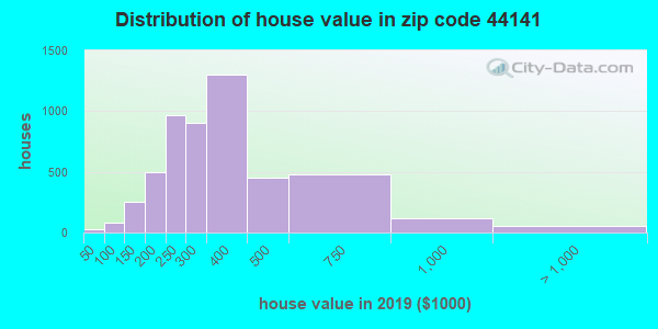 Zip code 44141 house/condo values in 2010