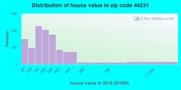 Zip code 44231 house/condo values in 2010