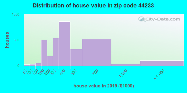 Zip code 44233 house/condo values in 2010