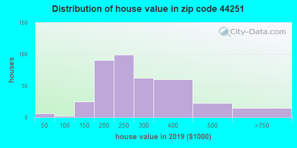 Zip code 44251 house/condo values in 2010