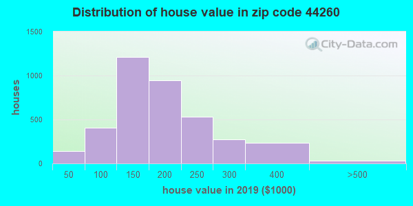 Zip code 44260 house/condo values in 2010