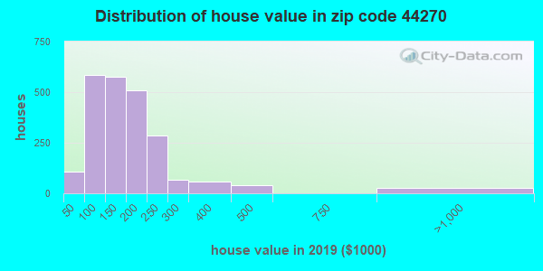 Zip code 44270 house/condo values in 2010