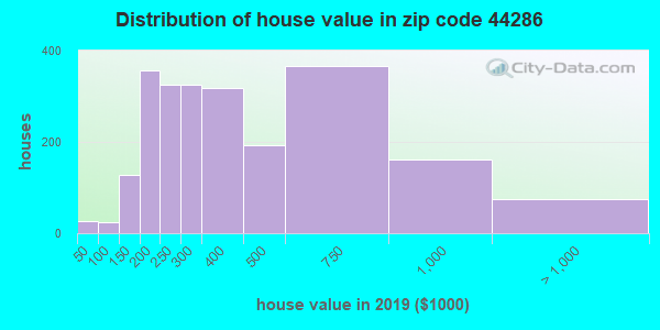 Zip code 44286 house/condo values in 2010