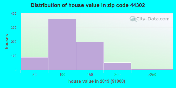 Zip code 44302 house/condo values in 2010