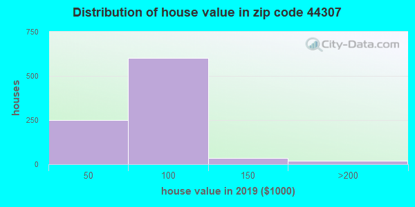 Zip code 44307 house/condo values in 2010