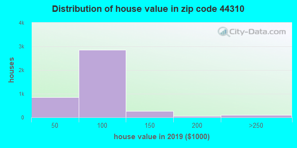 Zip code 44310 house/condo values in 2010