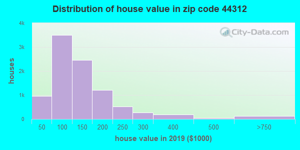 Zip code 44312 house/condo values in 2010