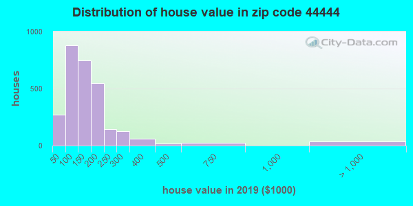 Zip code 44444 house/condo values in 2010