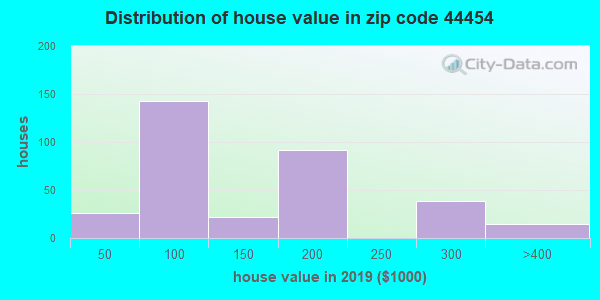 Zip code 44454 house/condo values in 2010