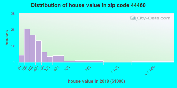 Zip code 44460 house/condo values in 2010
