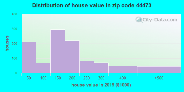 Zip code 44473 house/condo values in 2010