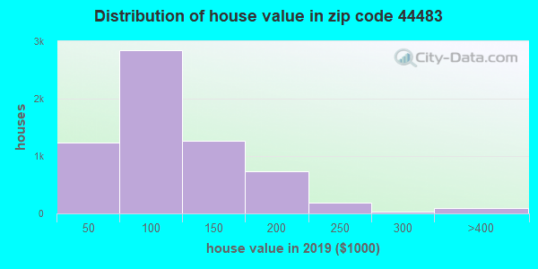 Zip code 44483 house/condo values in 2010