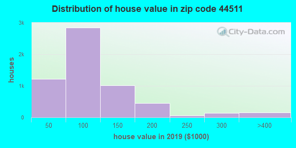 Zip code 44511 house/condo values in 2010