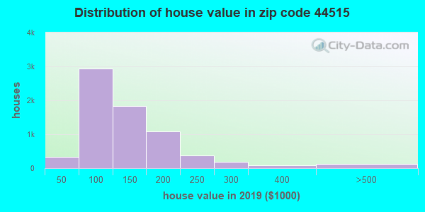 Zip code 44515 house/condo values in 2010