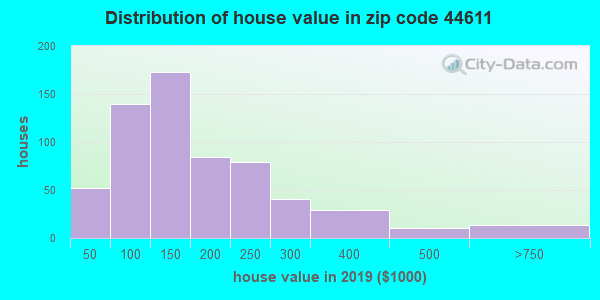 Zip code 44611 house/condo values in 2010