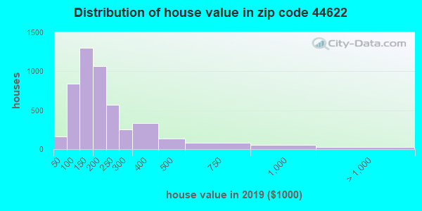 Zip code 44622 house/condo values in 2010