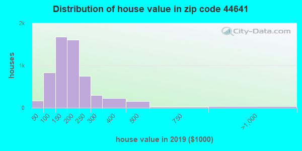 Zip code 44641 house/condo values in 2010