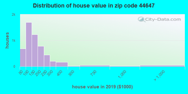 Zip code 44647 house/condo values in 2010