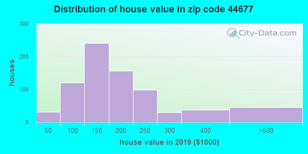 Zip code 44677 house/condo values in 2010