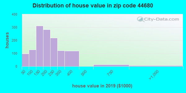 Zip code 44680 house/condo values in 2010