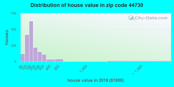 Zip code 44730 house/condo values in 2010