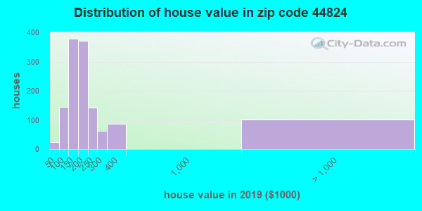 Zip code 44824 house/condo values in 2010