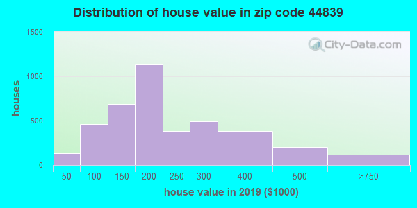 Zip code 44839 house/condo values in 2010