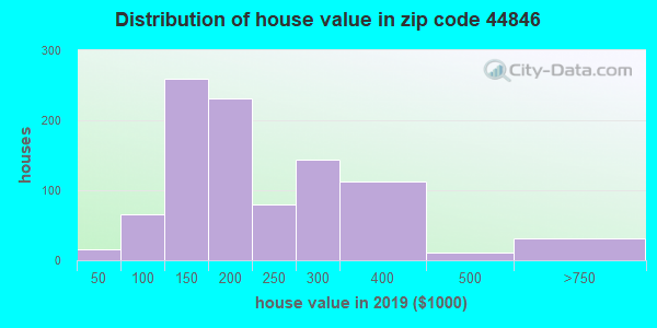 Zip code 44846 house/condo values in 2010