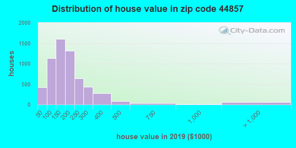 Zip code 44857 house/condo values in 2010