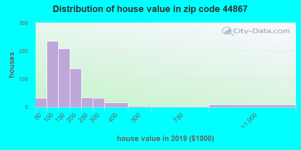 Estimate of home value of owner-occupied houses/condos in 2013 in zip code 44867