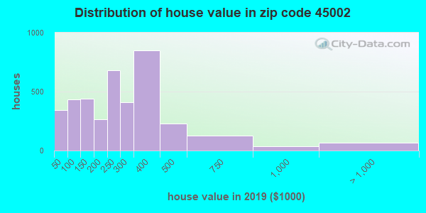 Zip code 45002 house/condo values in 2010